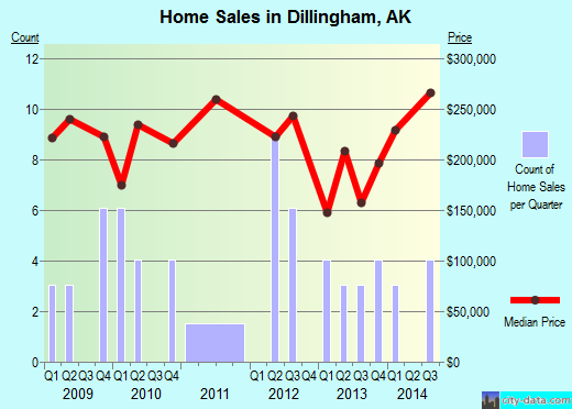Dillingham,AK real estate house value index trend