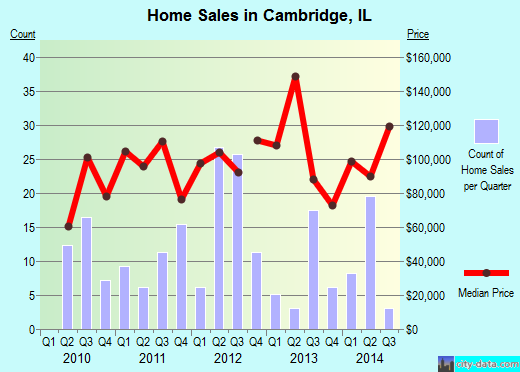 Cambridge,IL index of house prices