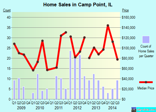 Camp Point,IL real estate house value index trend