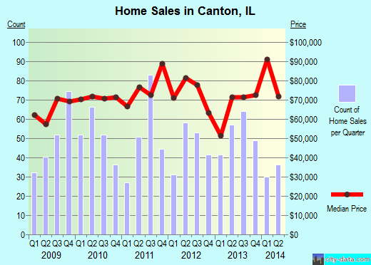 Canton,IL real estate house value index trend
