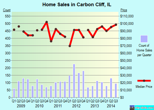 Carbon Cliff,IL real estate house value index trend