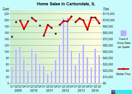 Carbondale,IL real estate house value index trend
