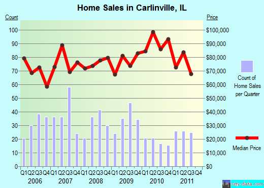 Carlinville,IL real estate house value index trend