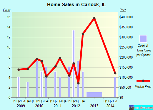 Carlock,IL index of house prices