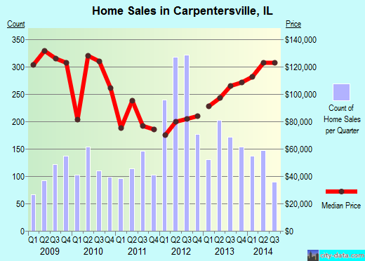 Carpentersville,IL real estate house value index trend