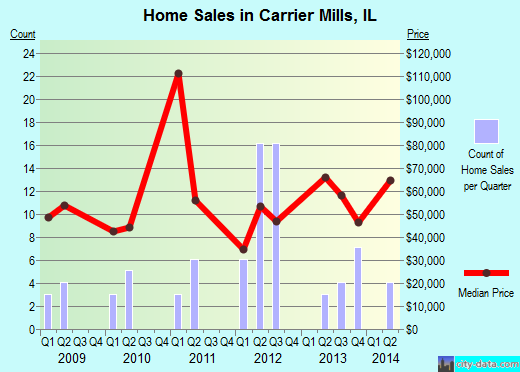 Carrier Mills,IL real estate house value index trend
