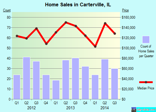 Carterville,IL real estate house value index trend