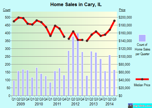 Cary,IL real estate house value index trend