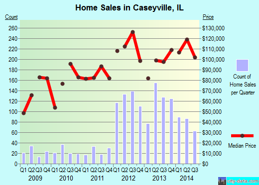 Caseyville,IL real estate house value index trend