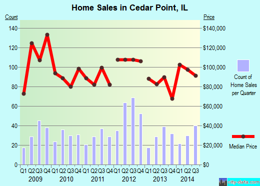 Cedar Point,IL real estate house value index trend