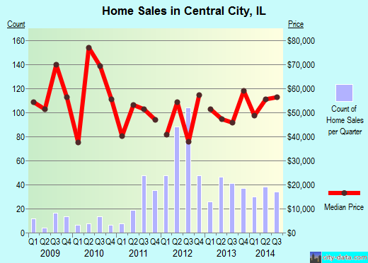 Central City,IL real estate house value index trend