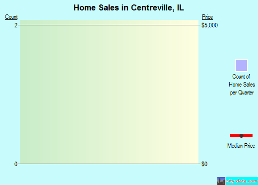 Centreville,IL index of house prices