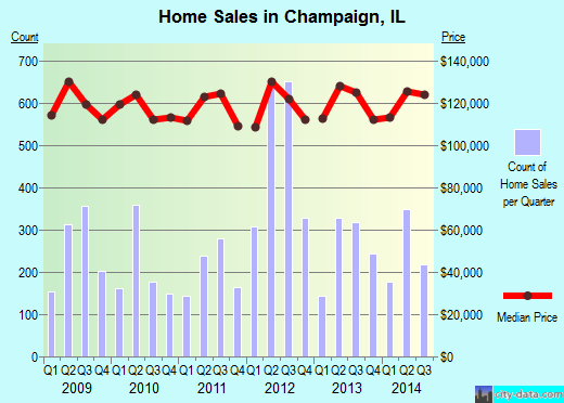 Champaign,IL real estate house value index trend