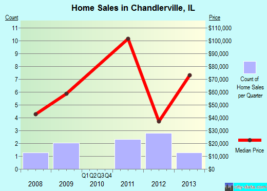 Chandlerville,IL real estate house value index trend