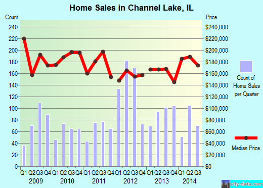 Channel Lake,IL real estate house value index trend