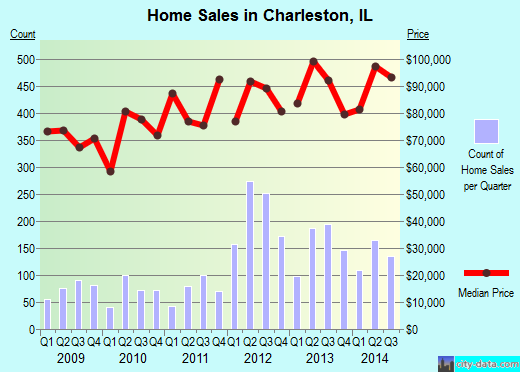 Charleston,IL real estate house value index trend
