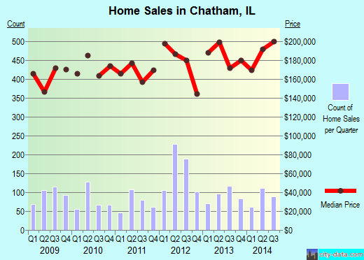 Chatham,IL real estate house value index trend
