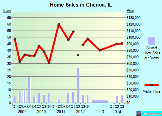 Chenoa,IL real estate house value index trend