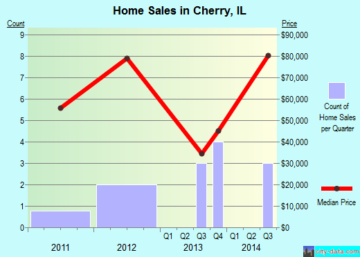 Cherry,IL real estate house value index trend