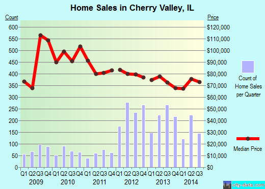 Cherry Valley,IL real estate house value index trend