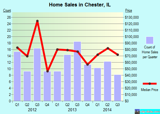 Chester,IL real estate house value index trend