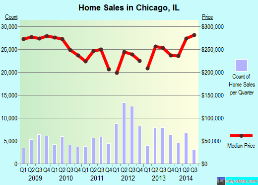 Chicago,IL real estate house value index trend