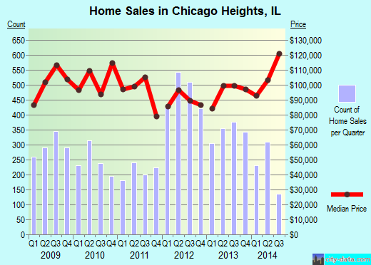 Chicago Heights,IL real estate house value index trend