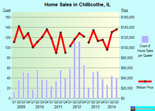 Chillicothe,IL real estate house value index trend