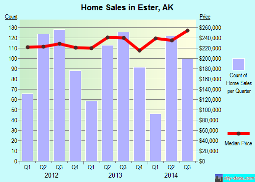Ester,AK real estate house value index trend