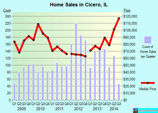 Cicero,IL real estate house value index trend