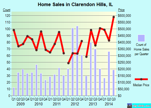 Clarendon Hills,IL real estate house value index trend