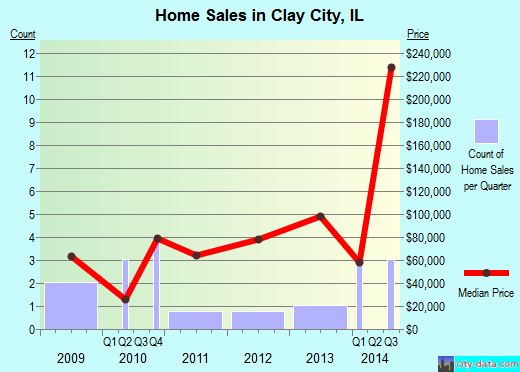 Clay City,IL real estate house value index trend