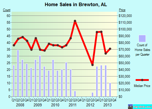 Brewton,AL real estate house value index trend