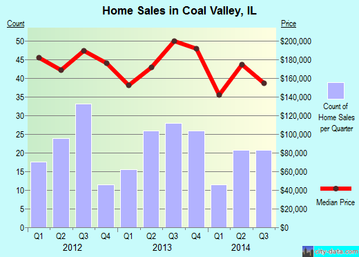 Coal Valley,IL real estate house value index trend