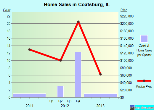 Coatsburg,IL real estate house value index trend