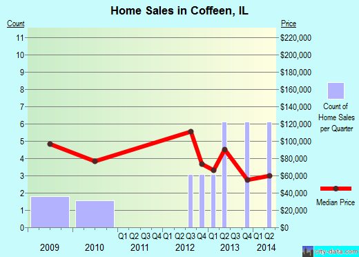 Coffeen,IL real estate house value index trend