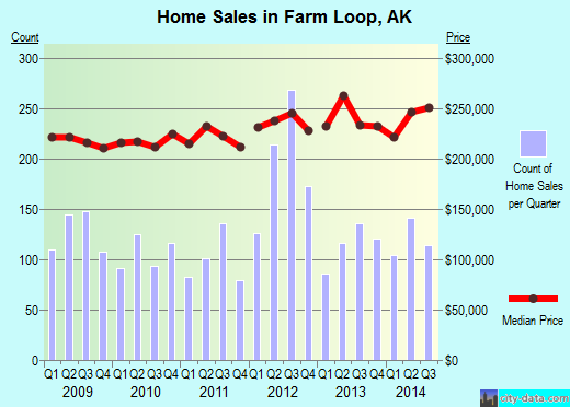 Farm Loop,AK real estate house value index trend