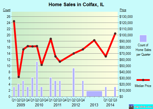 Colfax,IL real estate house value index trend