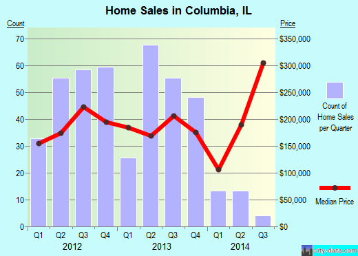 Columbia,IL real estate house value index trend