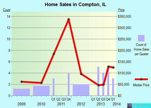 Compton,IL real estate house value index trend