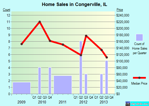Congerville,IL real estate house value index trend