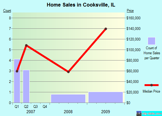 Cooksville,IL real estate house value index trend