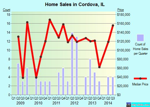 Cordova,IL real estate house value index trend