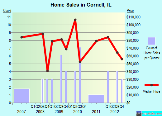 Cornell,IL real estate house value index trend