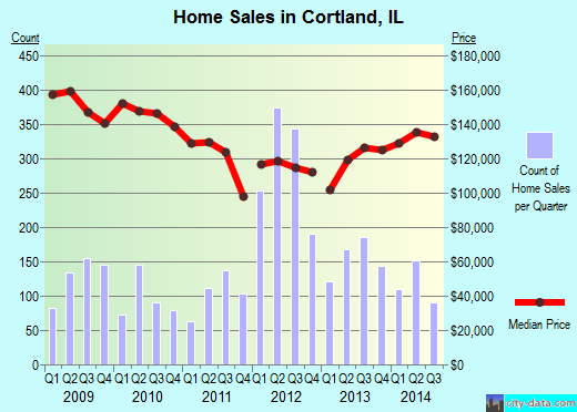 Cortland,IL real estate house value index trend