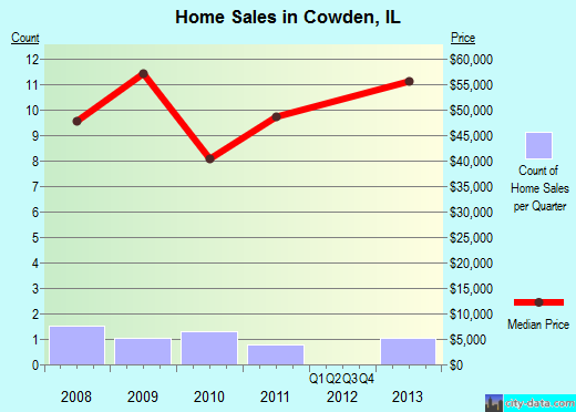 Cowden,IL real estate house value index trend