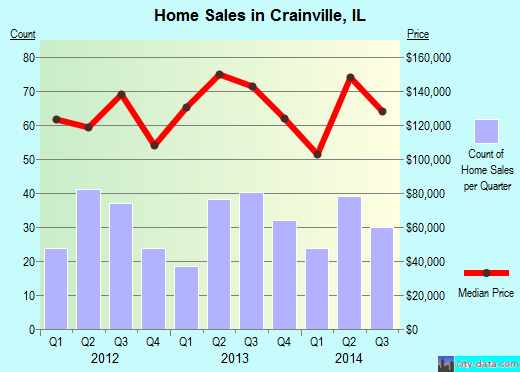 Crainville,IL real estate house value index trend