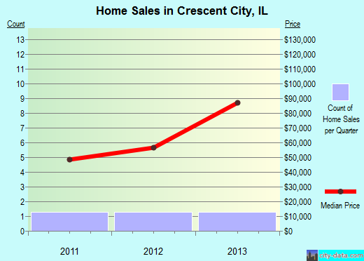 Crescent City,IL real estate house value index trend