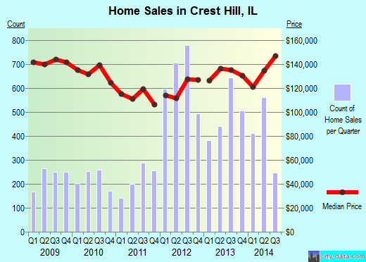 Crest Hill,IL real estate house value index trend