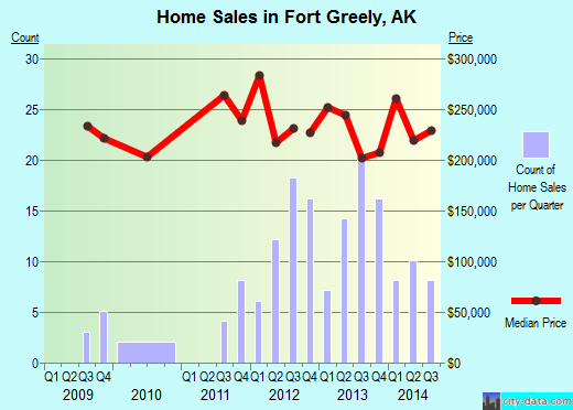 Fort Greely,AK real estate house value index trend
